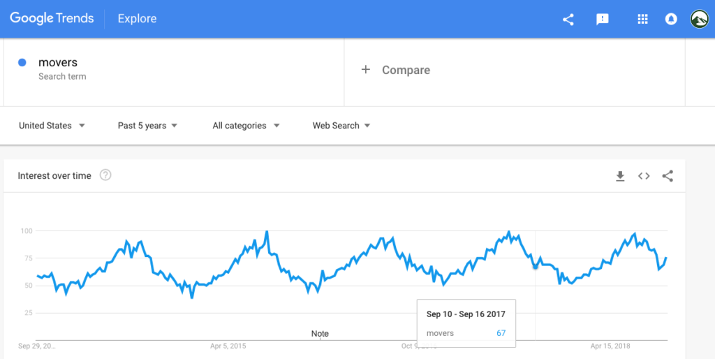 Google Trends: Movers; Search volume trends for moving companies