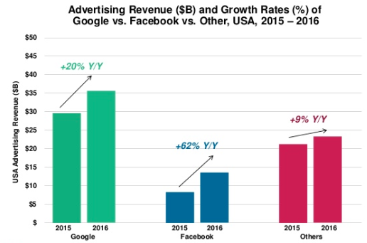 Google and Facebook Ad Growth