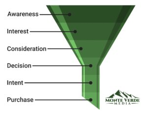Sales Funnel Graphic by Monte Verde Media