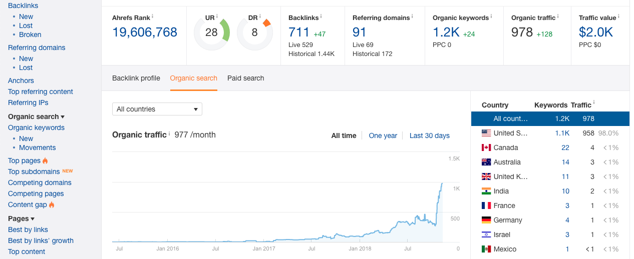 Ahrefs SEO software for traffic analysis