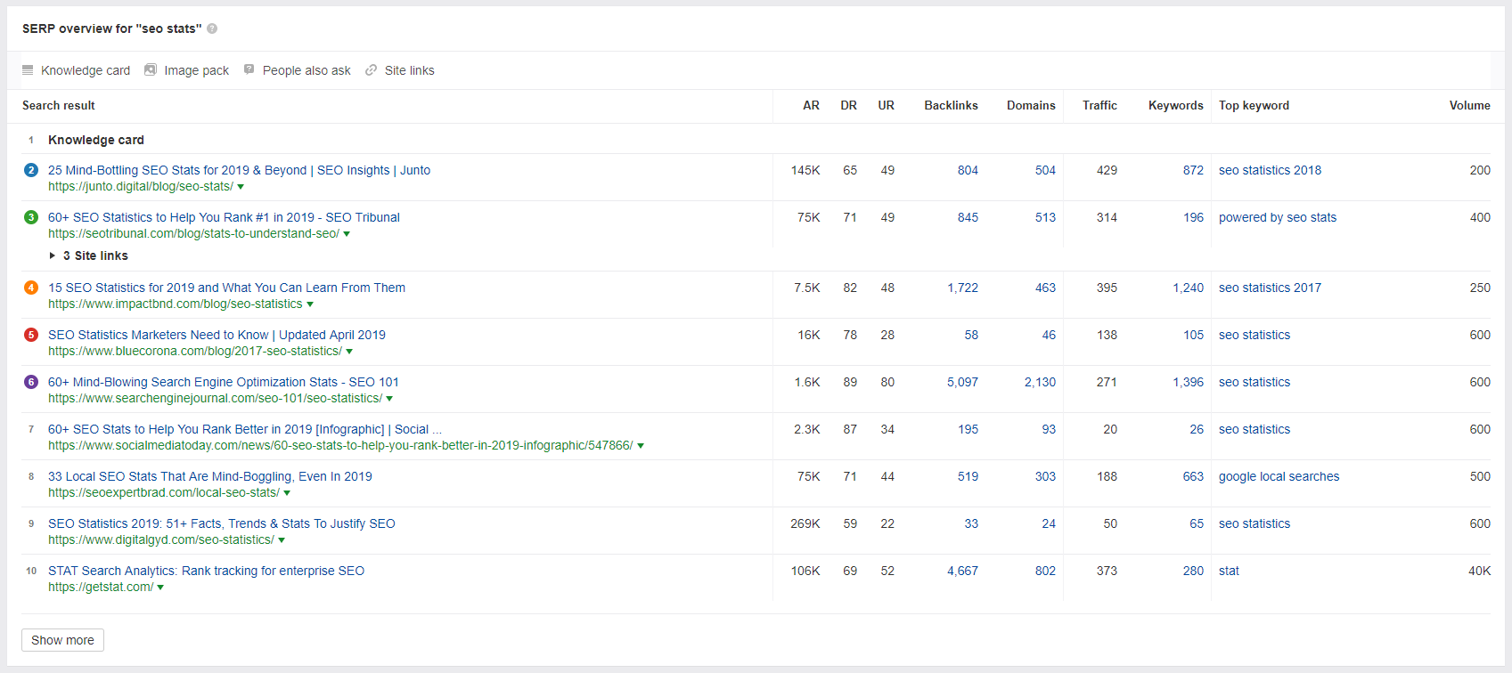 SEO Comptition Analysis by Ahrefs